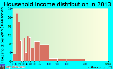 Harrisville household income distribution