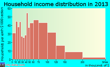 Cumberland Hill household income distribution
