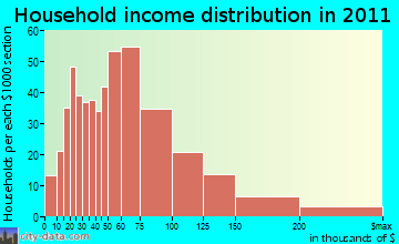 Charlestown household income distribution