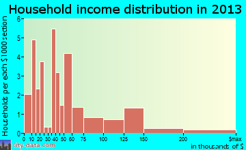 Cameron household income distribution