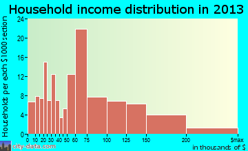 Oak View household income distribution