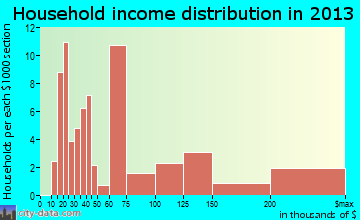 Occidental, CA household income