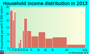 Folly Beach household income distribution