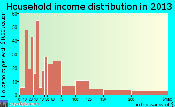 Hollywood household income distribution