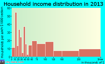 Isle of Palms household income distribution
