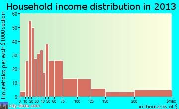 Ojai household income distribution