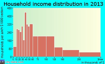 Hoover household income distribution