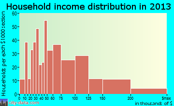 Lake Wylie household income distribution