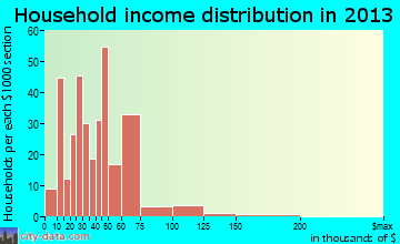 Lyman household income distribution