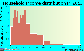 Ontario household income distribution