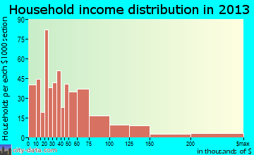 Murrells Inlet household income distribution