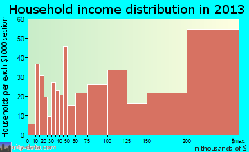 Orinda household income distribution