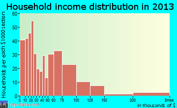 Oroville East household income distribution