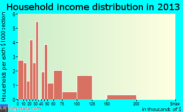 Ridgeway household income distribution