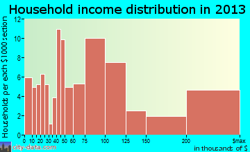 Seabrook Island household income distribution