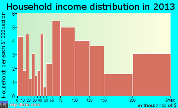 Sullivan's Island household income distribution