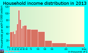 Pacific Grove household income distribution