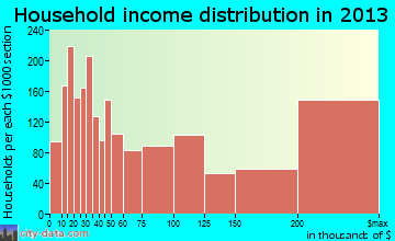 Palo Alto household income distribution