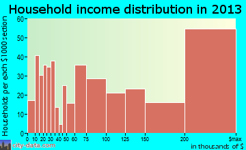Palos Verdes Estates household income distribution
