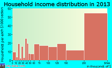 Piedmont household income distribution