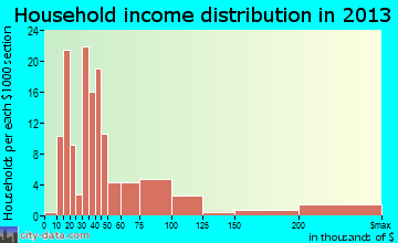 Pine Mountain Club household income distribution