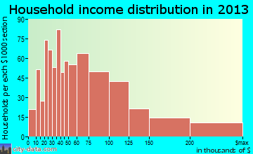 Pinole household income distribution