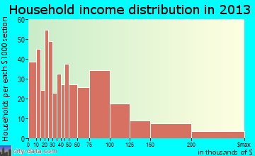 Pismo Beach household income distribution