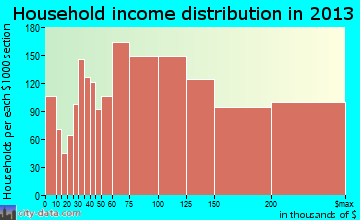 Pleasanton household income distribution