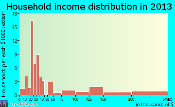 Point Reyes Station household income distribution
