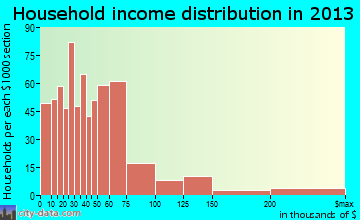 Irondale household income distribution