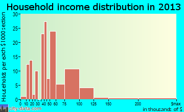 Blackhawk household income distribution