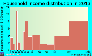 Portola Valley household income distribution