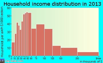 Prunedale household income distribution