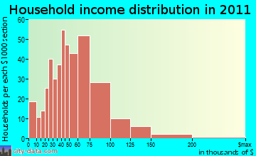 Lower Rutherford Creek household income distribution