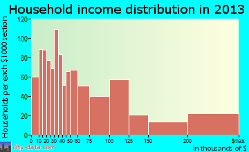 Rancho Mirage household income distribution