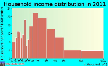 Fisherville household income distribution