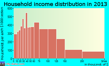 Rancho Cucamonga household income distribution