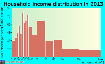 Rancho San Diego household income distribution