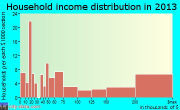 Rancho Santa Fe household income distribution