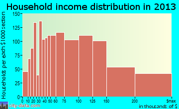 Rancho Santa Margarita household income distribution