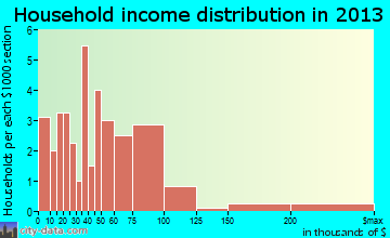 Eagleville household income distribution