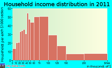 East Brainerd household income distribution