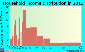 Fairmount household income distribution