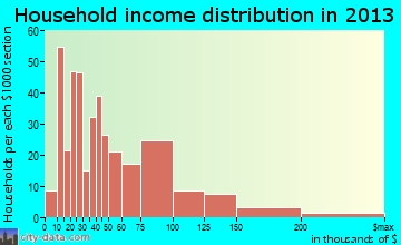 Fairview household income distribution