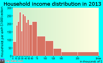 Hendersonville household income distribution