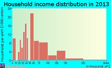 Hopewell household income distribution
