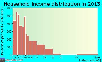 Jackson household income distribution