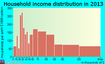 Redondo Beach household income distribution