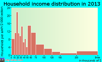 Louisville household income distribution