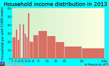 Rio del Mar household income distribution